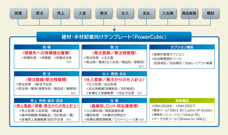 Power Cubic 概略フロー図